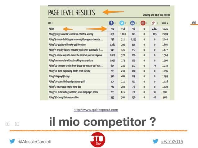 #BTO2015 65 @AlessioCarciofi il mio competitor ? http://www.quicksprout.com