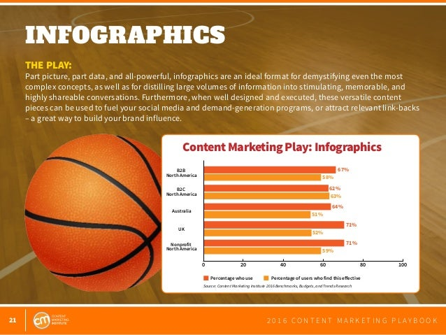 21 2 0 1 6 C O N T E N T M A R K E T I N G P L A Y B O O K INFOGRAPHICS  THE PLAY: Part picture, part data, and all-power...