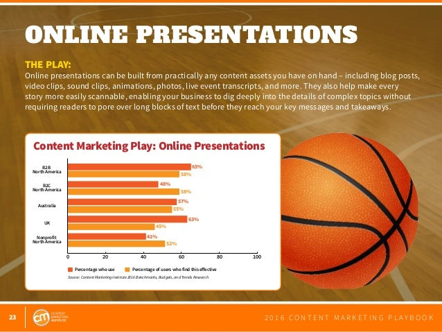 23 2 0 1 6 C O N T E N T M A R K E T I N G P L A Y B O O K ONLINE PRESENTATIONS  THE PLAY: Online presentations can be bu...