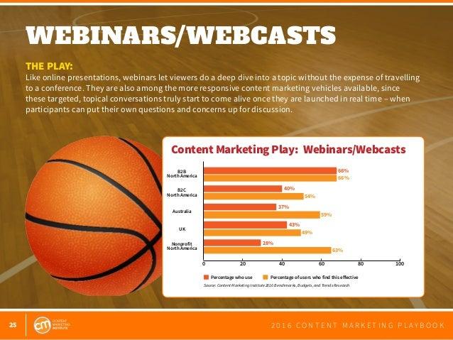 25 2 0 1 6 C O N T E N T M A R K E T I N G P L A Y B O O K WEBINARS/WEBCASTS  THE PLAY: Like online presentations, webina...