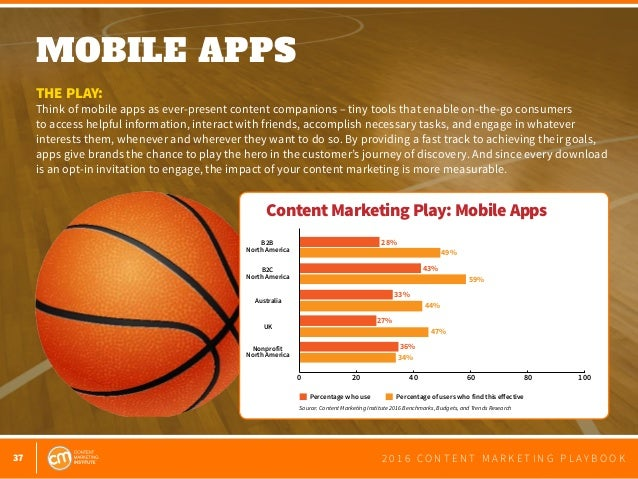 37 2 0 1 6 C O N T E N T M A R K E T I N G P L A Y B O O K MOBILE APPS  THE PLAY: Think of mobile apps as ever-present co...