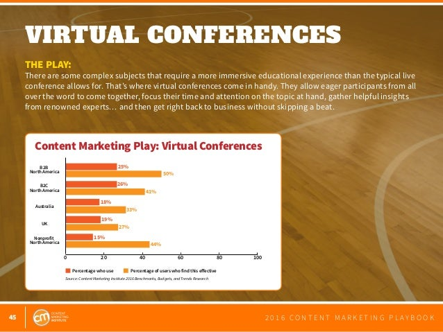 45 2 0 1 6 C O N T E N T M A R K E T I N G P L A Y B O O K VIRTUAL CONFERENCES  THE PLAY: There are some complex subjects...