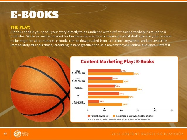 47 2 0 1 6 C O N T E N T M A R K E T I N G P L A Y B O O K E-BOOKS  THE PLAY: E-books enable you to sell your story direc...