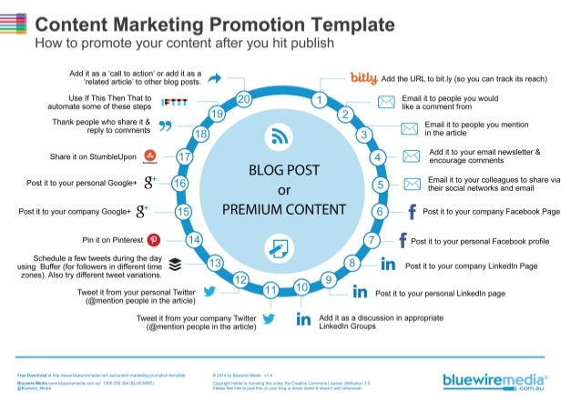 Content Marketing Promotion Template