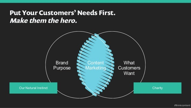 Put Your Customers'Needs First. Make them the hero. Our Natural Instinct Content Marketing Brand Purpose What Customers Wa...