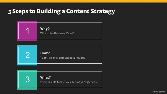 3 Steps to Building a Content Strategy 1 Why? What's the Business Case? 3 What? Show results tied to your business objecti...