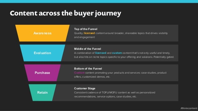 Content across the buyer journey Top of the Funnel Quality, licensed content around broader, shareable topics that drives ...
