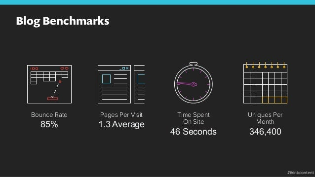 Blog Benchmarks Uniques Per Month 346,400 Time Spent On Site 46 Seconds Pages Per Visit 1.3 Average Bounce Rate 85% #think...