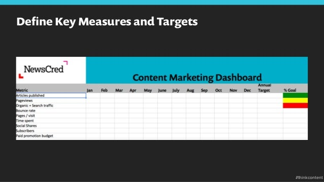Define Key Measures and Targets #thinkcontent