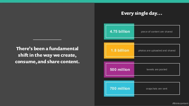 There's been a fundamental shift in the way we create, consume, and share content. Every single day… 4.75 billion piece of...