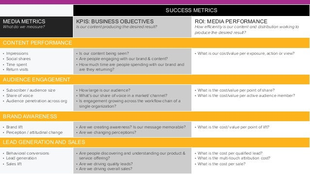 SUCCESS METRICS MEDIA METRICS What do we measure? KPIS: BUSINESS OBJECTIVES Is our content producing the desired result? R...