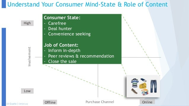 marketing strategy roles in determining consumer 4 important factors that influence consumer behaviour how should the company improve their marketing strategy and marketing campaigns based on their focused consumer behaviour culture plays a very vital role in the determining consumer behaviour it is sub divided in.