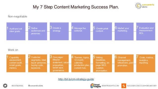 #DIGITALWEEK SMARTINSIGHTS.COM SUCCESSFLOW.CO.UK • 0845 680 5409@concentricdots Work on 4 Manage the editorial. 4 Themes, ...