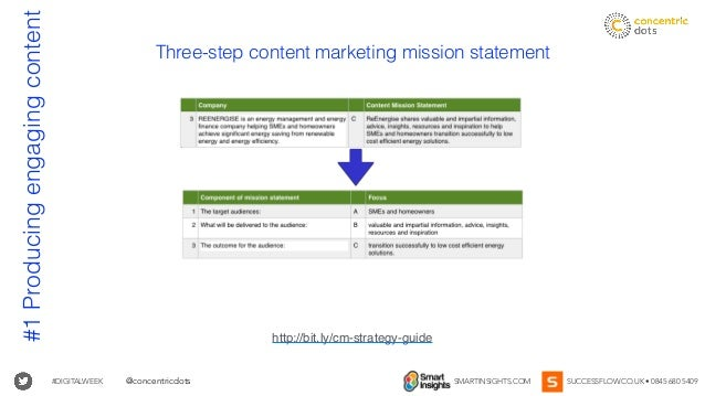 #DIGITALWEEK SMARTINSIGHTS.COM SUCCESSFLOW.CO.UK • 0845 680 5409@concentricdots Three-step content marketing mission state...