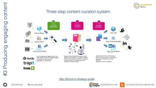 #DIGITALWEEK SMARTINSIGHTS.COM SUCCESSFLOW.CO.UK • 0845 680 5409@concentricdots #3Producingengagingcontent Three-step cont...