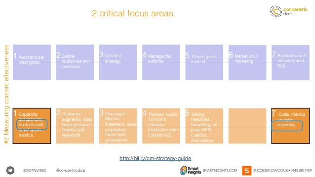#DIGITALWEEK SMARTINSIGHTS.COM SUCCESSFLOW.CO.UK • 0845 680 5409@concentricdots 4 Manage the editorial. 4 Themes, topics, ...