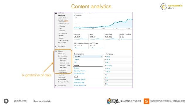 #DIGITALWEEK SMARTINSIGHTS.COM SUCCESSFLOW.CO.UK • 0845 680 5409@concentricdots A goldmine of data Content analytics