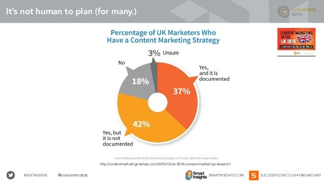 #DIGITALWEEK SMARTINSIGHTS.COM SUCCESSFLOW.CO.UK • 0845 680 5409@concentricdots It's not human to plan (for many.) http://...