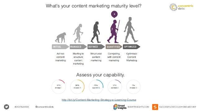 #DIGITALWEEK SMARTINSIGHTS.COM SUCCESSFLOW.CO.UK • 0845 680 5409@concentricdots http://bit.ly/Content-Marketing-Strategy-e...