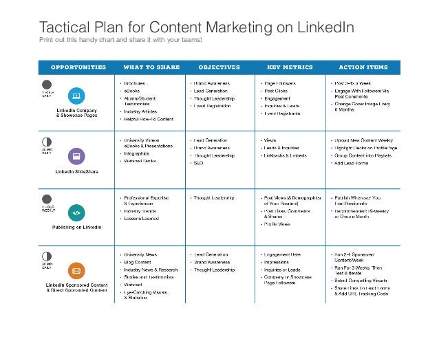 Tactical Plan for Content Marketing on LinkedIn Print out this handy chart and share it with your teams!