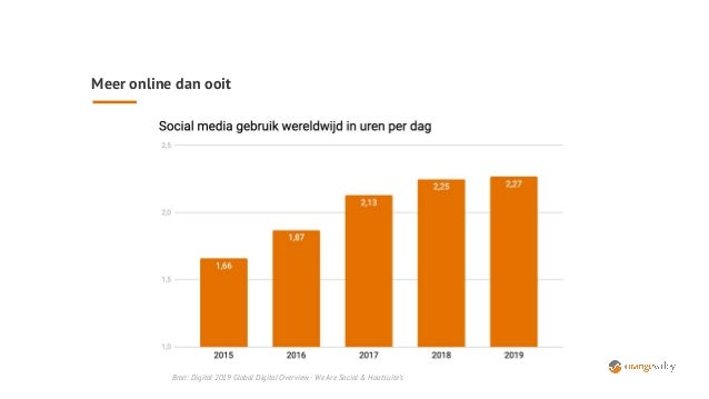 Meer online dan ooit Bron: Digital 2019 Global Digital Overview - We Are Social & Hootsuite's