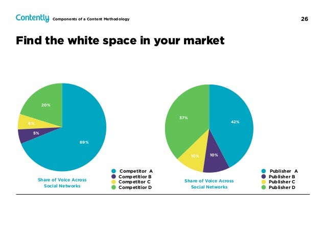 26 Find the white space in your market 20% 6% 5% 69% Competitor A Competitior B Competitor C Competitior D Share of Voice ...