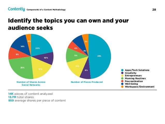 28 Identify the topics you can own and your audience seeks Number of Shares Across Social Networks Number of Pieces Produc...