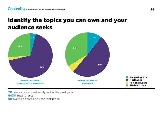 29 Number of Shares  Across Social Networks Number of Pieces  Produced 26% 2% 67% 4% 7K pieces of content analyzed in th...