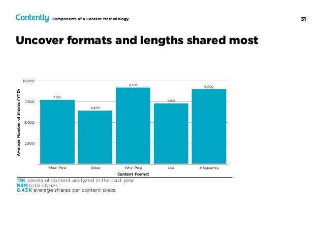 31 Uncover formats and lengths shared most 13K pieces of content analyzed in the past year 93M total shares 6.43K average ...