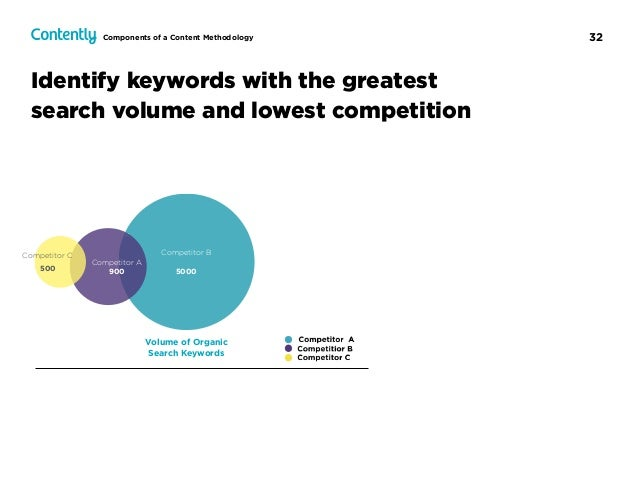 32 Identify keywords with the greatest search volume and lowest competition Components of a Content Methodology Volume of ...