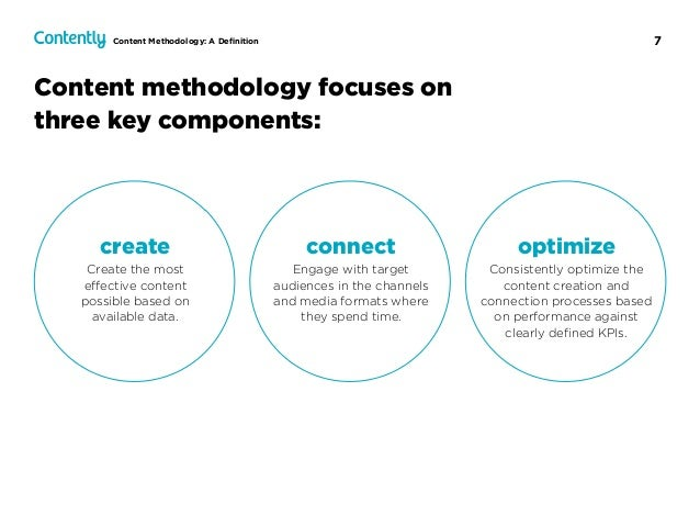 7 Content methodology focuses on three key components: Content Methodology: A Definition connect Engage with target  audie...