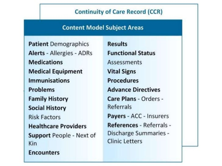 A Content Model for Health Information Exchange