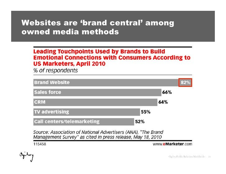 Websites are 'brand central' amongowned media methods                                     21