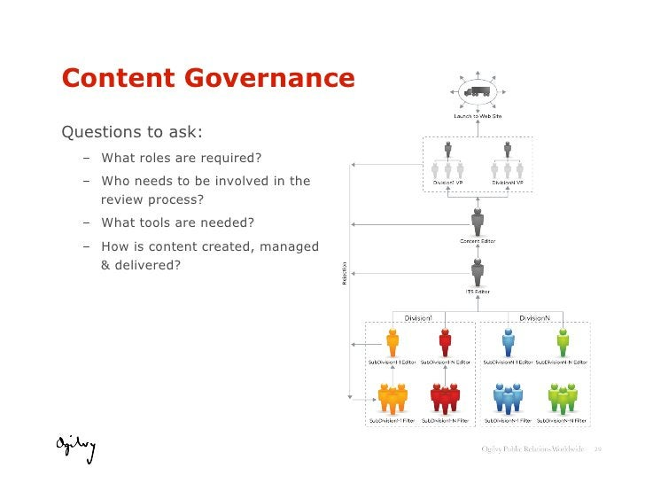 Developing a Content Strategy          Planning                        Activating                         Amplifying•   U...