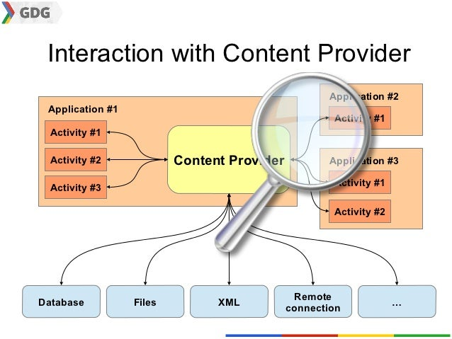 Interaction with Content Provider                                                    Application #2 Application #1        ...
