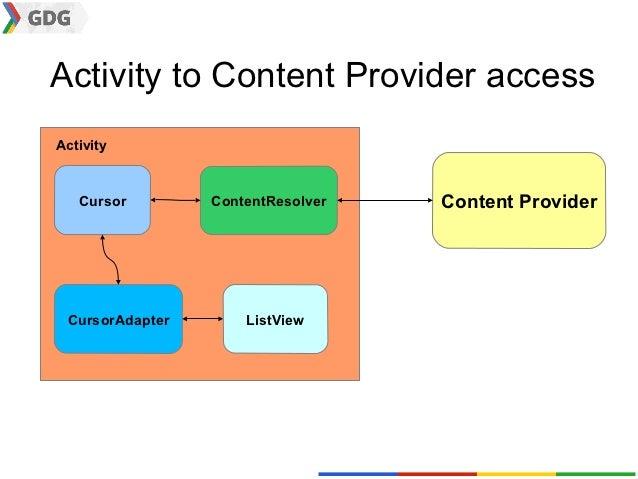 Activity to Content Provider accessActivity   Cursor        ContentResolver   Content Provider CursorAdapter       ListView