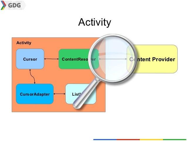 ActivityActivity   Cursor        ContentResolver   Content Provider CursorAdapter       ListView