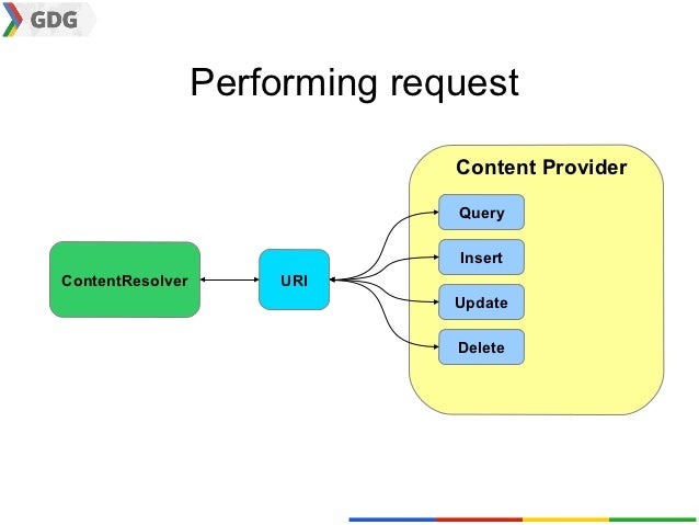 Performing request                                Content Provider                                Query                   ...