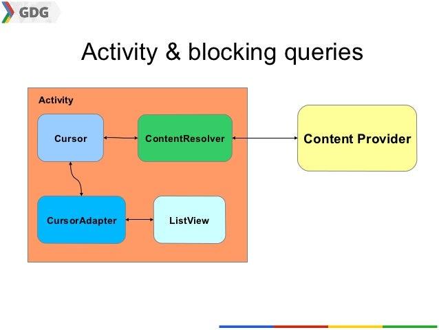 Activity & blocking queriesActivity   Cursor        ContentResolver   Content Provider CursorAdapter       ListView