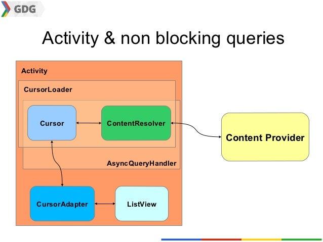 Activity & non blocking queriesActivityCursorLoader     Cursor         ContentResolver                                    ...