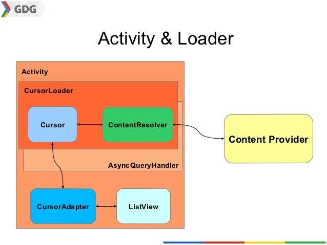 Activity & LoaderActivityCursorLoader     Cursor          ContentResolver                                         Content ...