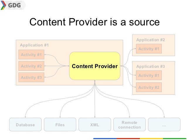 Content Provider is a source                                                    Application #2 Application #1             ...