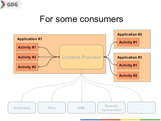 For some consumers                                                    Application #2 Application #1                       ...