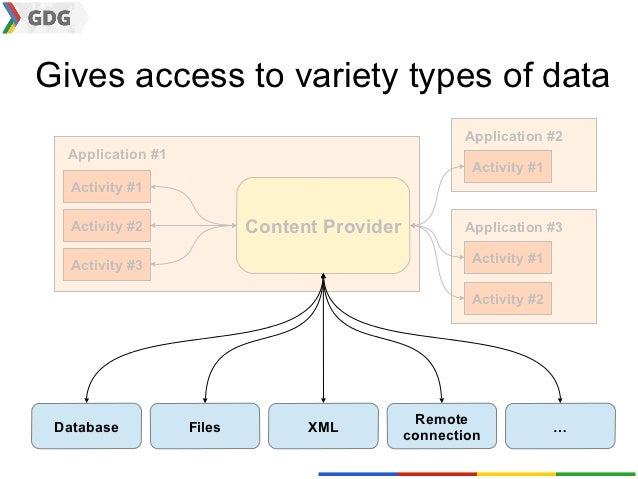 Gives access to variety types of data                                                     Application #2  Application #1  ...