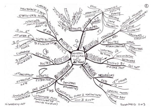 Mind maps pharmacology rosenfeld