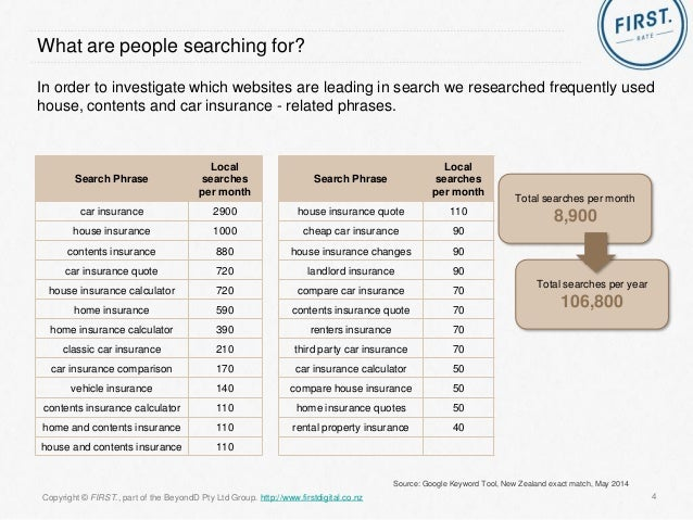 ▻ Contents, House and Car Insurances Online - NZ SEO Reach 2014