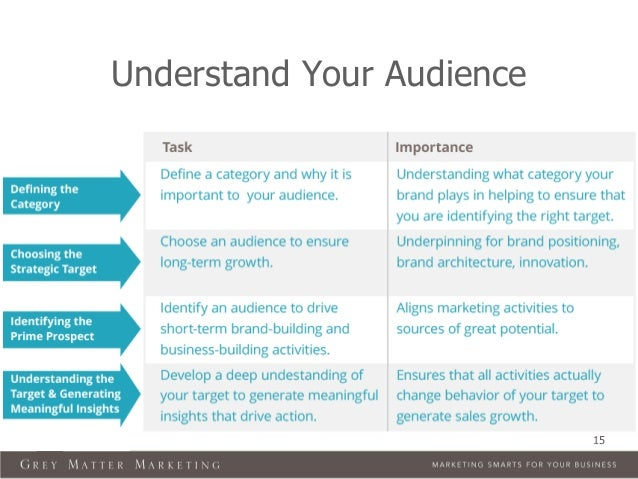 Understand Your Audience 15; 15.