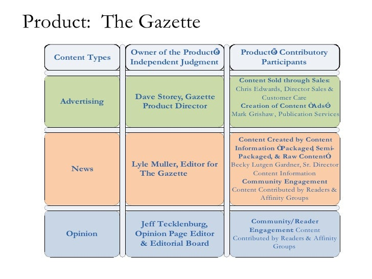 Product:  The Gazette