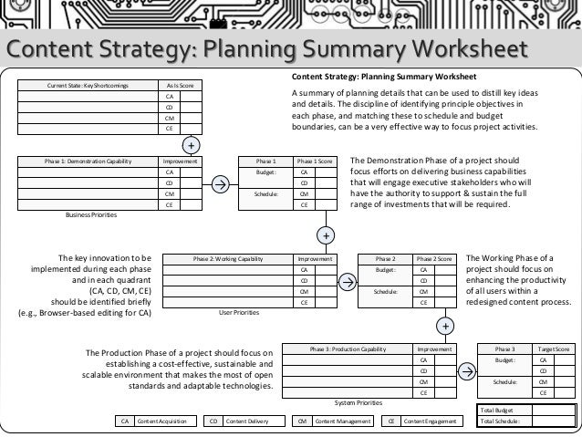Introduction to Content Strategy Technology Engineering Management – Engineering Design Process Worksheet