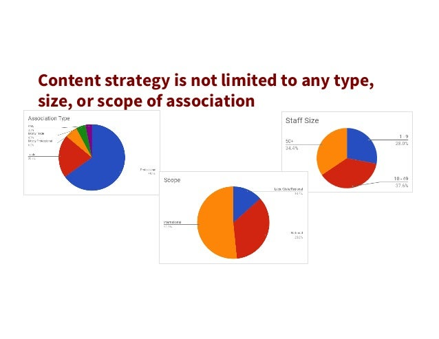 Highlight: Good things are happening in association content strategy